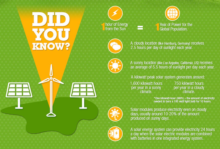 What You Should Know About Solar Energy And How It Can Help You
