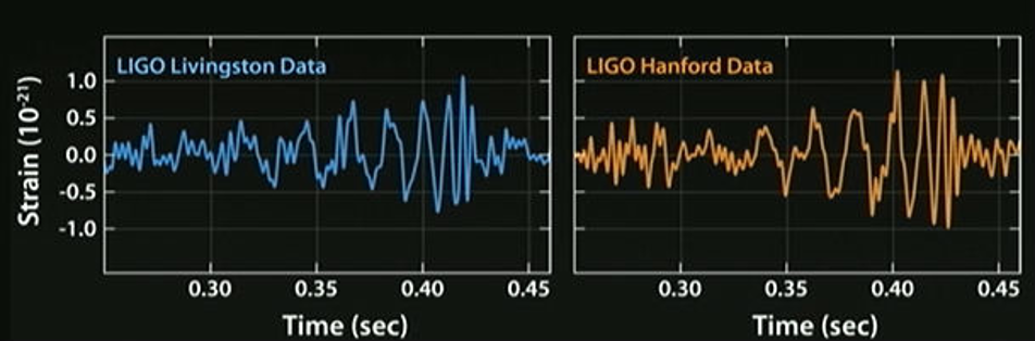 signal received by the two interferometers