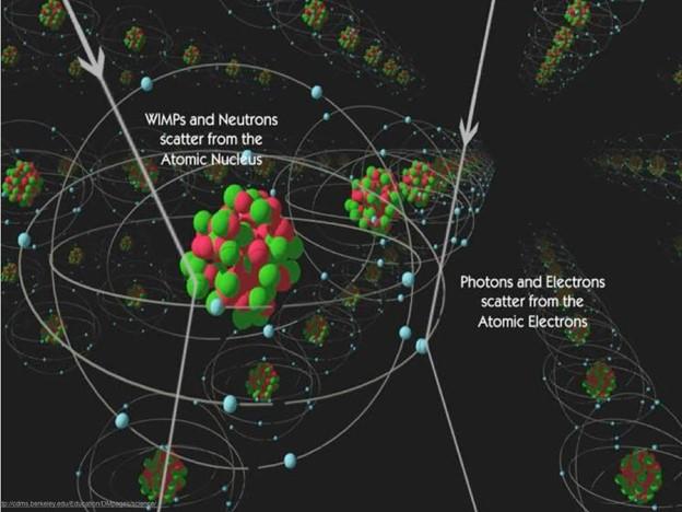 Dark matter - several hypotheses
